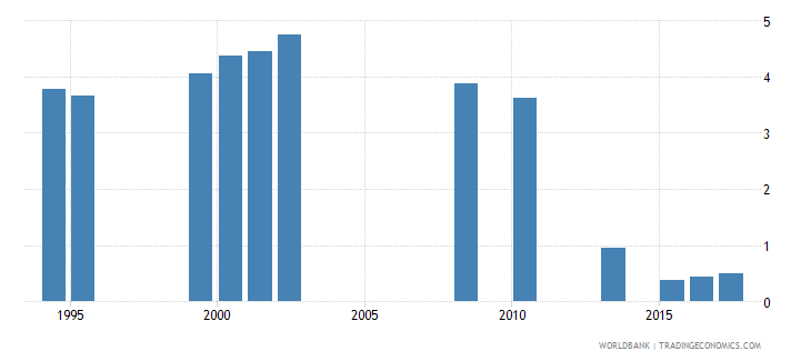 india repetition rate in grade 5 of primary education female percent wb data