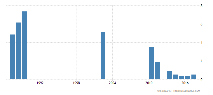 india repetition rate in lower secondary general education all grades male percent wb data