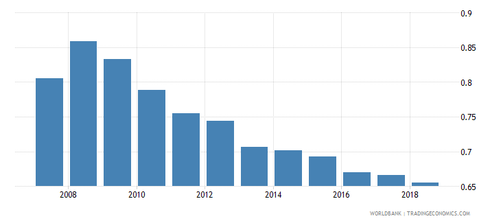 india research and development expenditure percent of gdp wb data