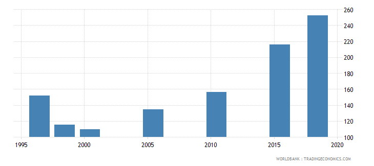 india researchers in r d per million people wb data