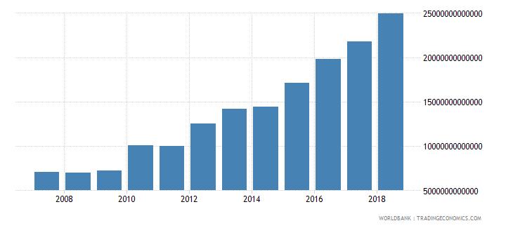 india revenue excluding grants current lcu wb data