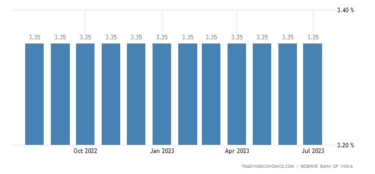 India Reverse Repo Rate
