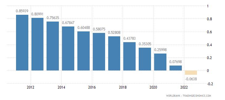 india rural population growth annual percent wb data