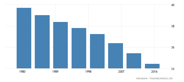 india rural population male percent of total wb data
