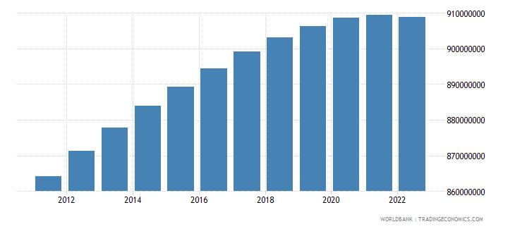 india rural population wb data