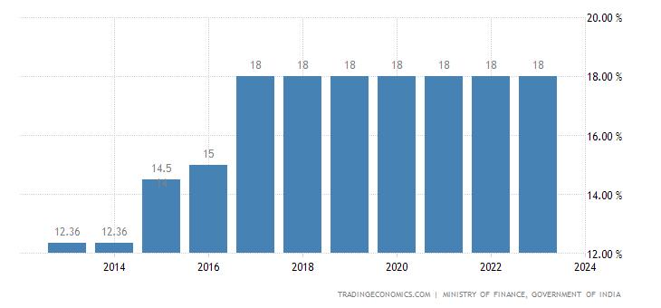 India Sales Tax Rate - VAT