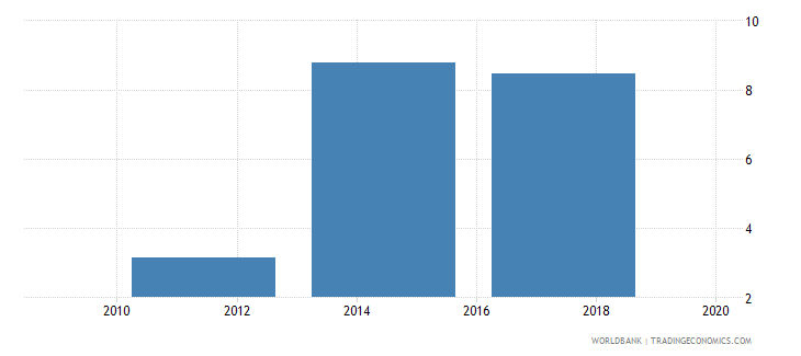 india saved using a savings club in the past year percent age 15 wb data