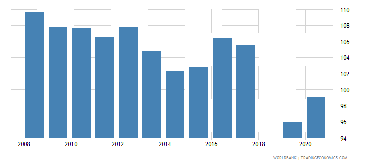 india school enrollment primary male percent gross wb data