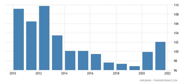 india school enrollment primary percent gross wb data