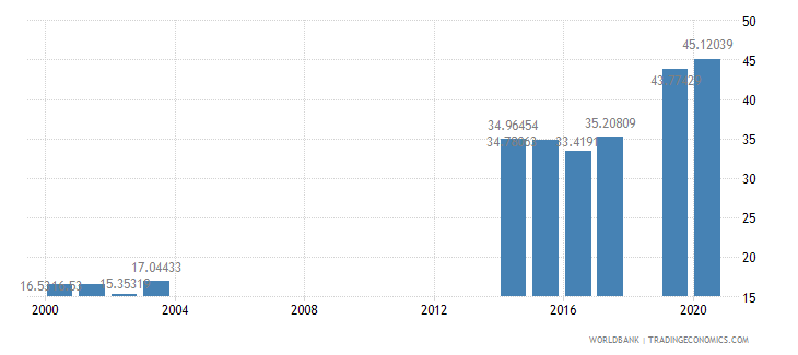 india school enrollment primary private percent of total primary wb data