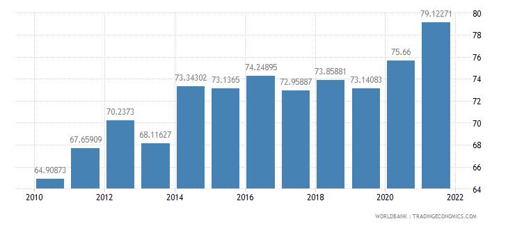 india school enrollment secondary male percent gross wb data