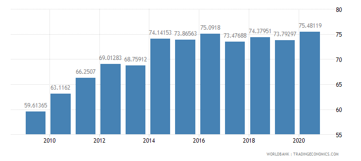 india school enrollment secondary percent gross wb data