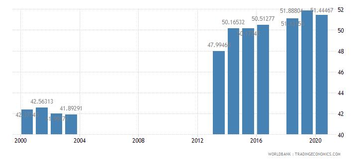 india school enrollment secondary private percent of total secondary wb data