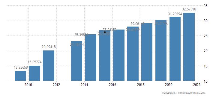 india school enrollment tertiary female percent gross wb data