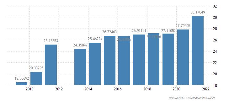 india school enrollment tertiary male percent gross wb data
