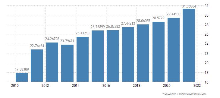 india school enrollment tertiary percent gross wb data