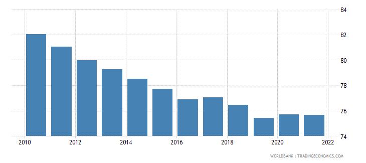 india self employed male percent of males employed wb data