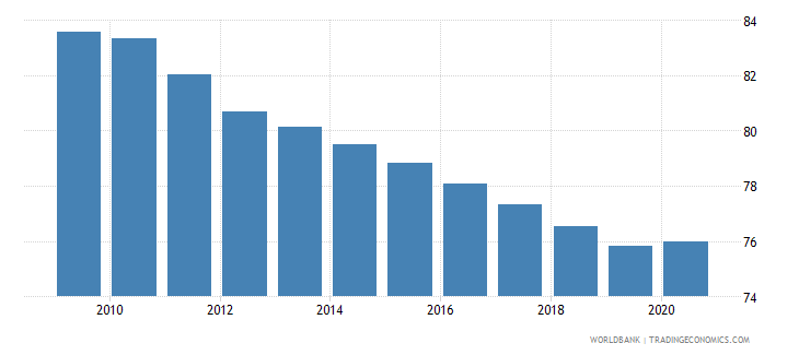 india self employed total percent of total employed wb data