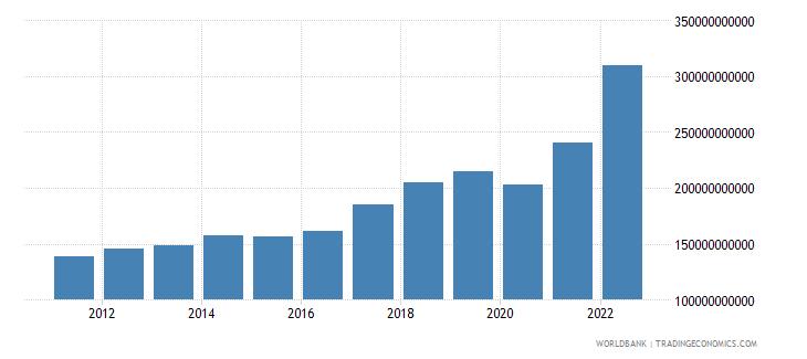 india service exports bop us dollar wb data