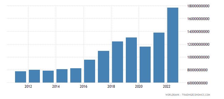 india service imports bop us dollar wb data