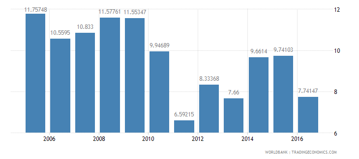 india services etc  value added annual percent growth wb data