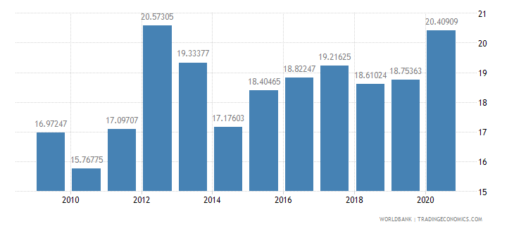 india short term debt percent of exports of goods services and income wb data