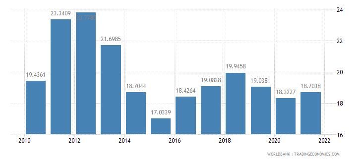 india short term debt percent of total external debt wb data