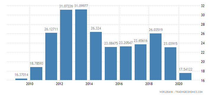 india short term debt percent of total reserves wb data