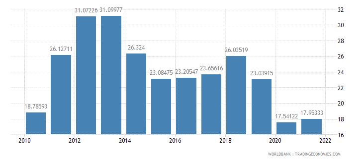 india short term debt percent of total reserves wb data
