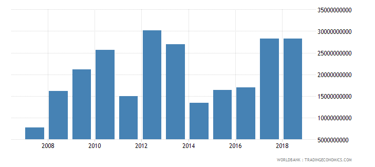 india social contributions current lcu wb data