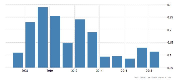 india social contributions percent of revenue wb data