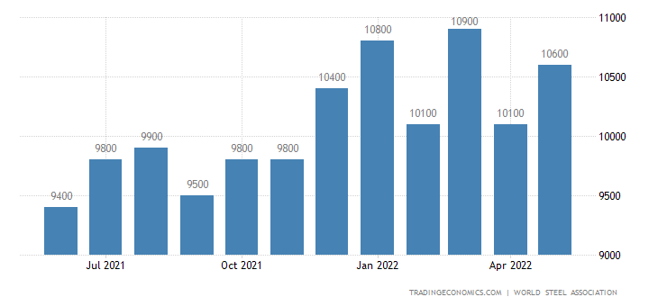 India Steel Production