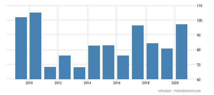 india stock market capitalization to gdp percent wb data