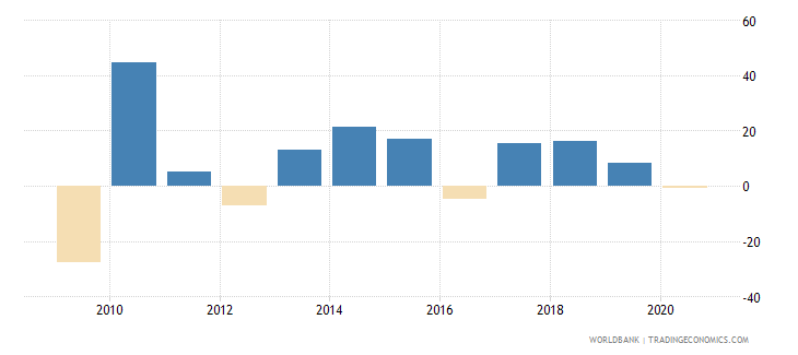 india stock market return percent year on year wb data