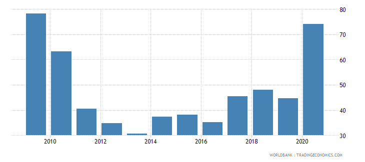 india stock market total value traded to gdp percent wb data