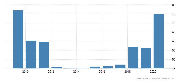 india stock market turnover ratio percent wb data