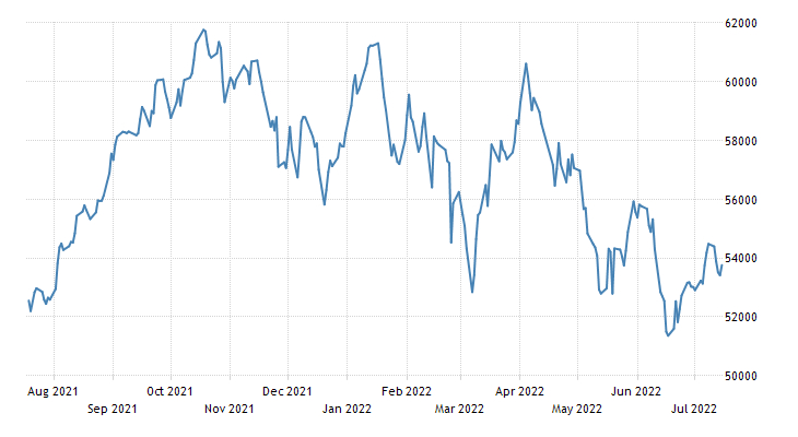 India SENSEX Stock Market Index