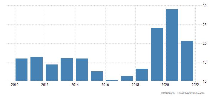 india stock price volatility wb data