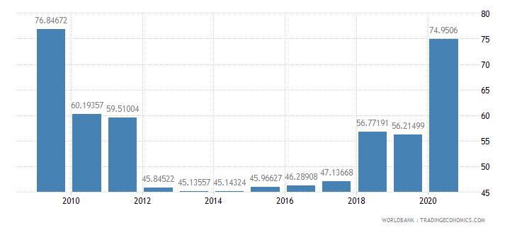 india stocks traded turnover ratio percent wb data