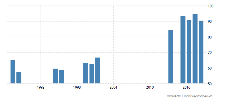 india survival rate to grade 4 of primary education female percent wb data