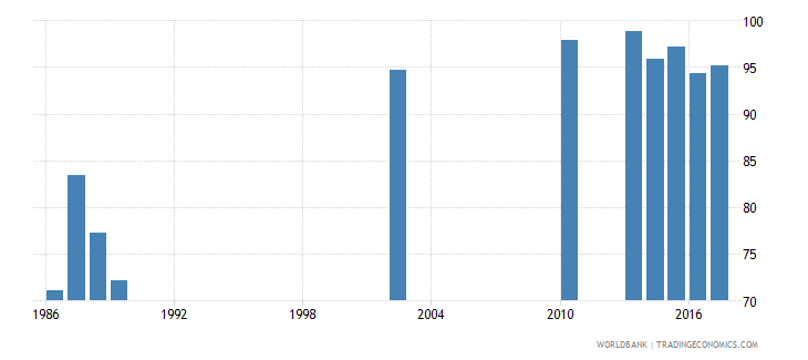 india survival rate to the last grade of lower secondary general education female percent wb data