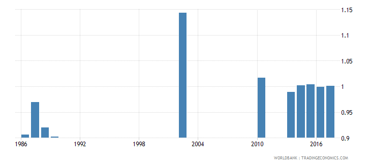 india survival rate to the last grade of lower secondary general education gender parity index gpi wb data