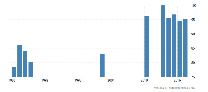 india survival rate to the last grade of lower secondary general education male percent wb data