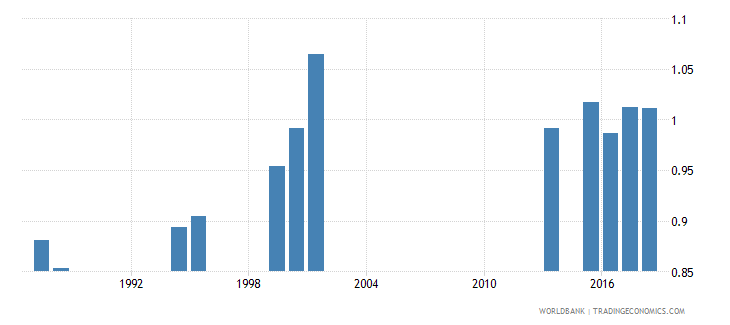 india survival rate to the last grade of primary education gender parity index gpi wb data