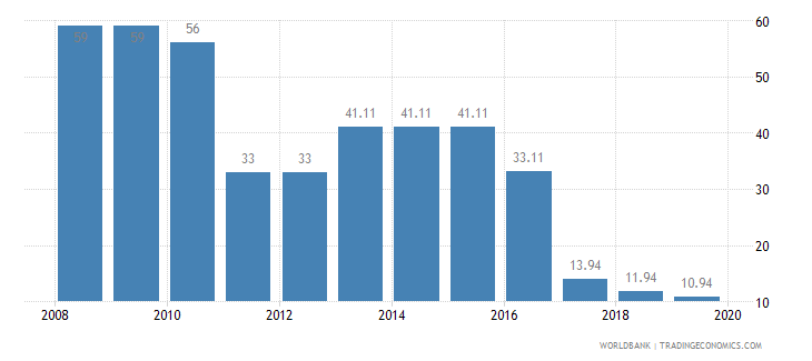 india tax payments number wb data