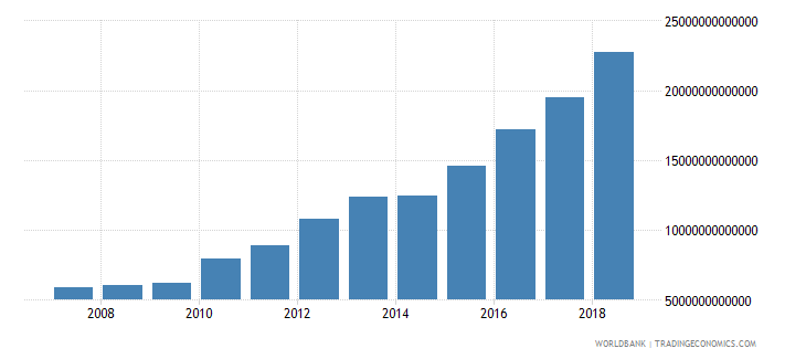 india tax revenue current lcu wb data