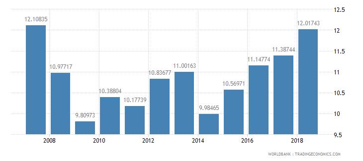 india tax revenue percent of gdp wb data