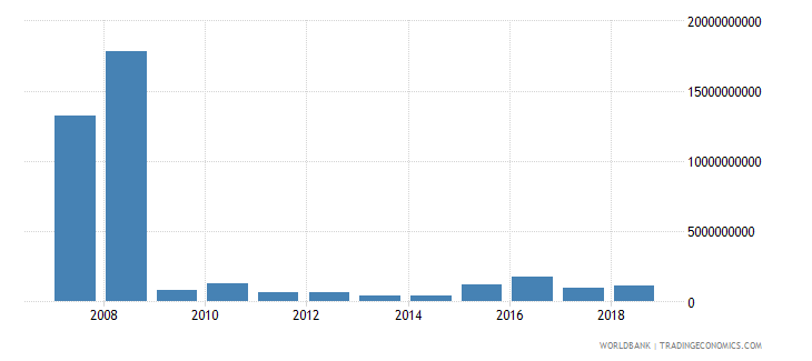 india taxes on exports current lcu wb data
