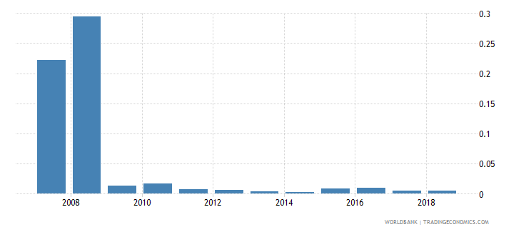 india taxes on exports percent of tax revenue wb data