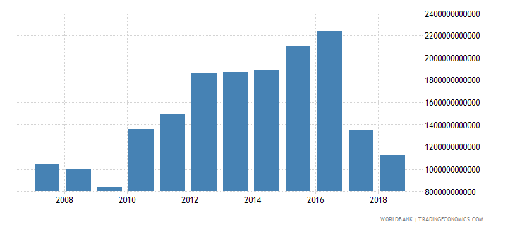india taxes on international trade current lcu wb data